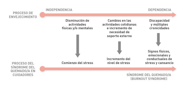 Programa: Mayores (gráfico 1)