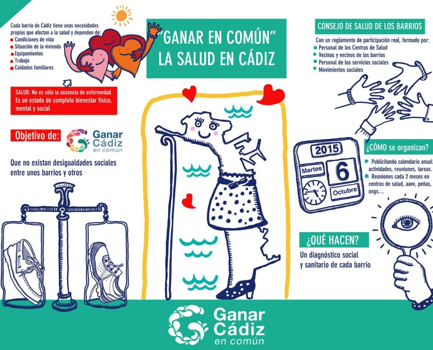 Programa de Salud de Ganar Cádiz en Común