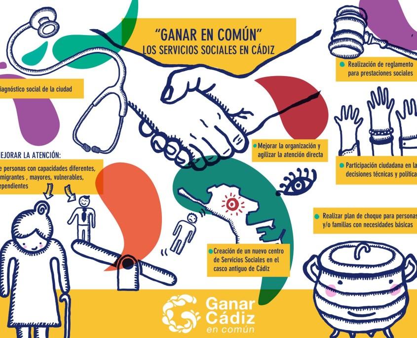 Programa de Servicios Sociales de Ganar Cádiz en Común